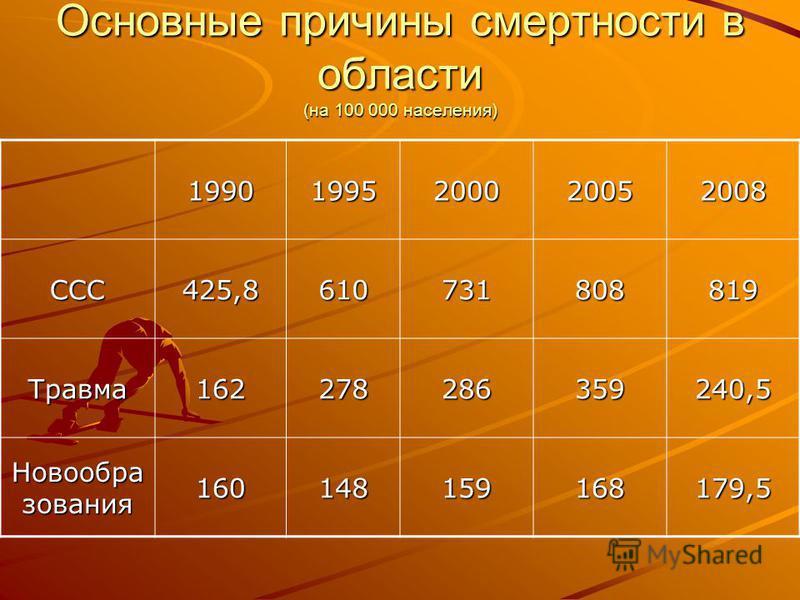 Основные причины смертности в области (на 100 000 населения) 19901995200020052008 ССС425,8610731808819 Травма 162278286359240,5 Новообра зования 160148159168179,5