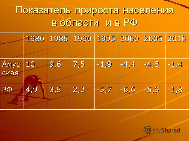 Показатель прироста населения в области и в РФ 1980198519901995200020052010 Амур ская 109,67,5-1,9-4,4-4,8-1,4 РФ4,93,52,2-5,7-6,6-5,9-1,8
