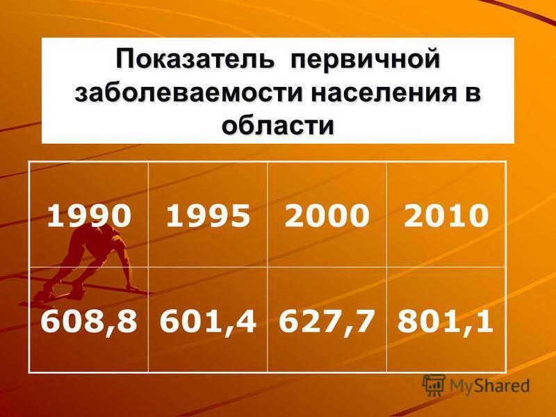 Показатель первичной заболеваемости населения в области 1990199520002010 608,8601,4627,7801,1