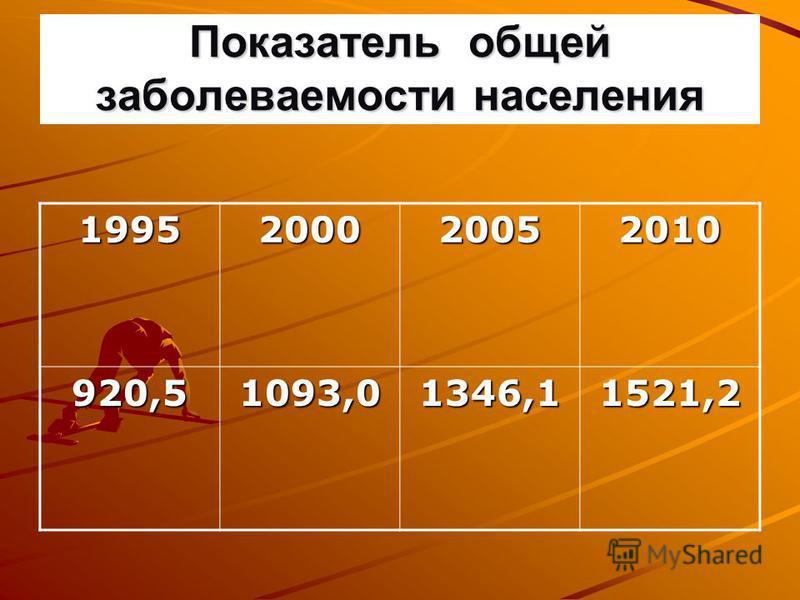 Показатель общей заболеваемости населения 1995200020052010 920,51093,01346,11521,2