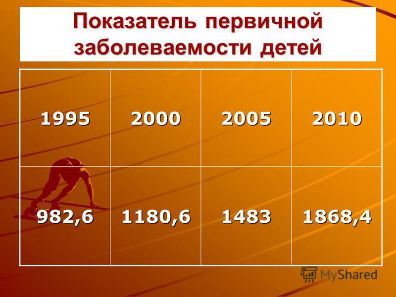 Показатель первичной заболеваемости детей 1995200020052010 982,61180,614831868,4