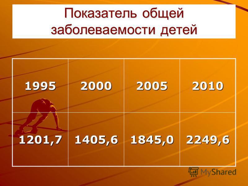 Показатель общей заболеваемости детей 1995200020052010 1201,71405,61845,02249,6