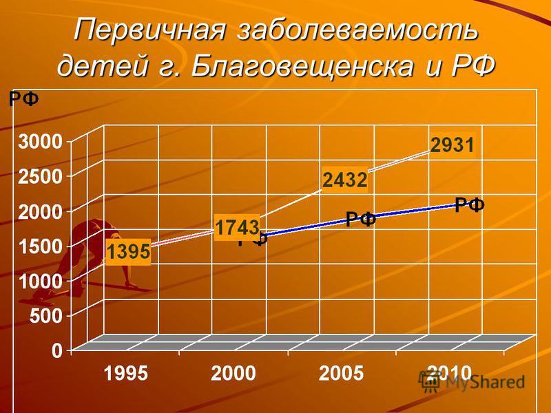 Первичная заболеваемость детей г. Благовещенска и РФ