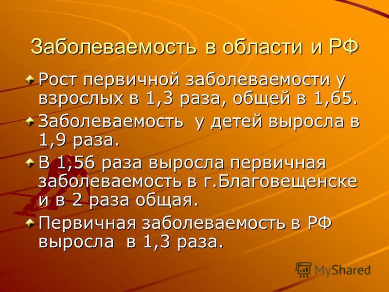 Заболеваемость в области и РФ Рост первичной заболеваемости у взрослых в 1,3 раза, общей в 1,65. Заболеваемость у детей выросла в 1,9 раза. В 1,56 раза выросла первичная заболеваемость в г.Благовещенске и в 2 раза общая. Первичная заболеваемость в РФ