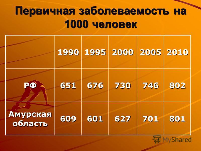 Первичная заболеваемость на 1000 человек 19901995200020052010 РФ651676730746802 Амурская область 609601627701801