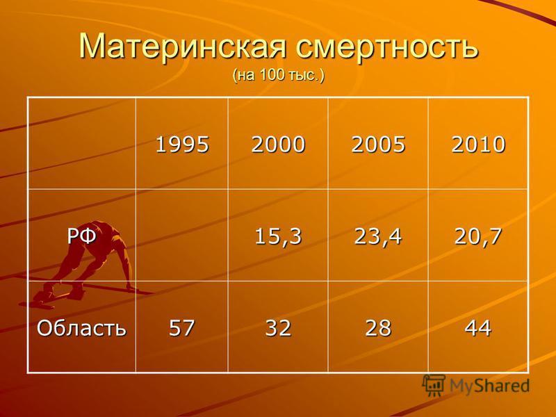 Материнская смертность (на 100 тыс.) 1995200020052010 РФ15,323,420,7 Область 57322844