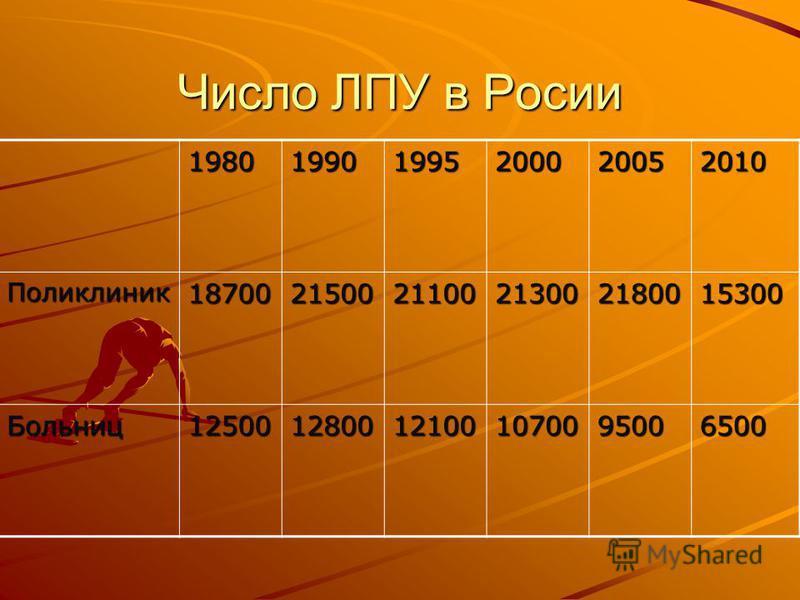 Число ЛПУ в Росии 198019901995200020052010 Поликлиник 187002150021100213002180015300 Больниц 1250012800121001070095006500