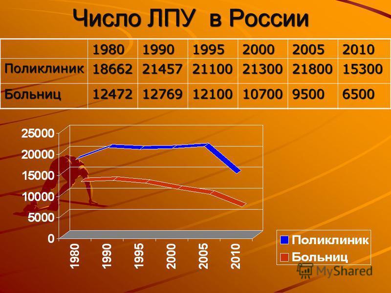 Число ЛПУ в России 198019901995200020052010 Поликлиник 186622145721100213002180015300 Больниц 1247212769121001070095006500