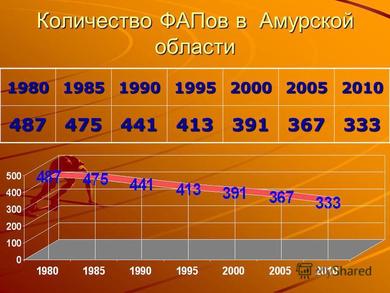 Количество ФАПов в Амурской области 1980198519901995200020052010 487475441413391367333