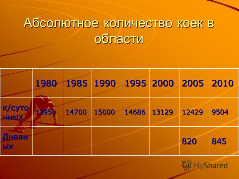 Абсолютное количество коек в области 1980198519901995200020052010 к/суточных 1395314700150001468613129124299504 Дневн ых 820845