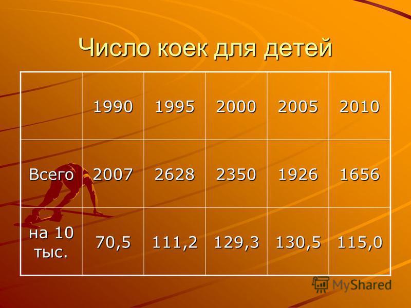 Число коек для детей 19901995200020052010 Всего 20072628235019261656 на 10 тыс. 70,5111,2129,3130,5115,0