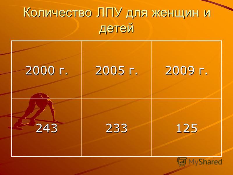 Количество ЛПУ для женщин и детей 2000 г. 2005 г. 2009 г. 243233125