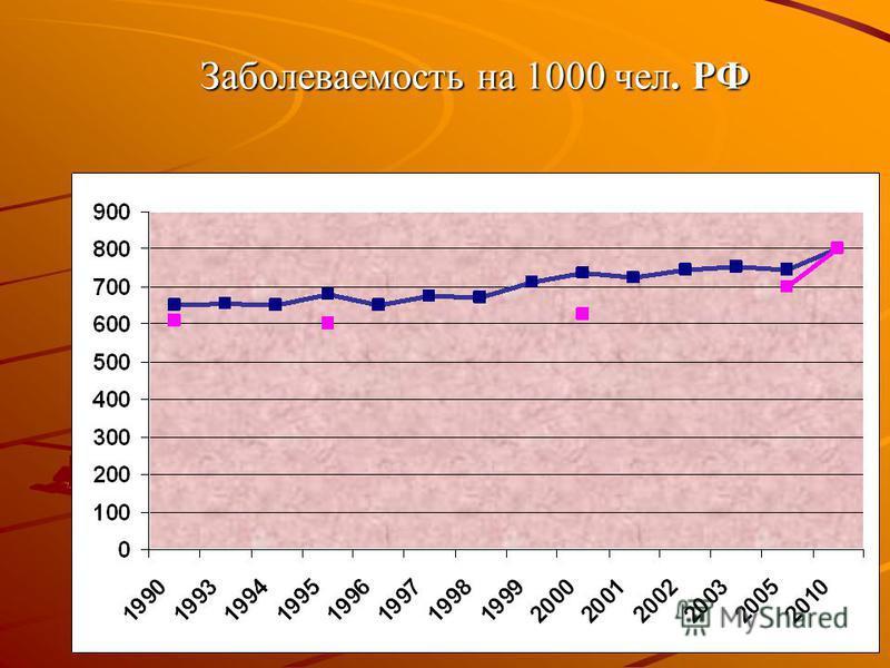 Заболеваемость на 1000 чел. РФ