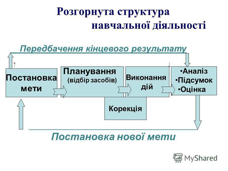 Розгорнута структура навчальної діяльності Постановка мети Планування (відбір засобів) Виконання дій Аналіз Підсумок Оцінка Корекція Передбачення кінцевого результату __________________________________ Постановка нової мети