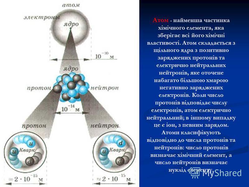 Атом - найменша частинка хімічного елемента, яка зберігає всі його хімічні властивості. Атом складається з щільного ядра з позитивно заряджених протонів та електрично нейтральних нейтронів, яке оточене набагато більшою хмарою негативно заряджених еле