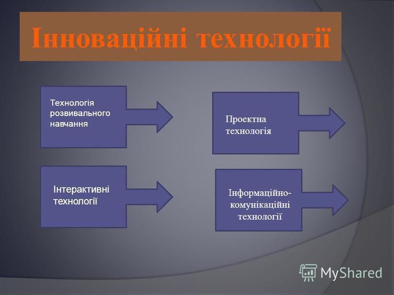Інноваційні технології Технологія розвивального навчання Інтерактивні технології Проектна технологія Інформаційно- комунікаційні технології