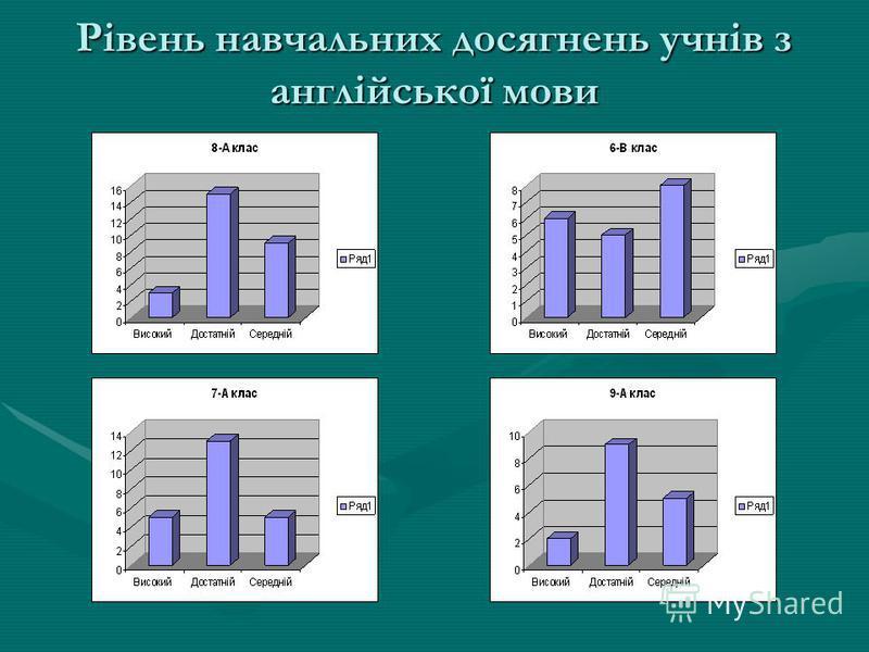 Рівень навчальних досягнень учнів з англійської мови