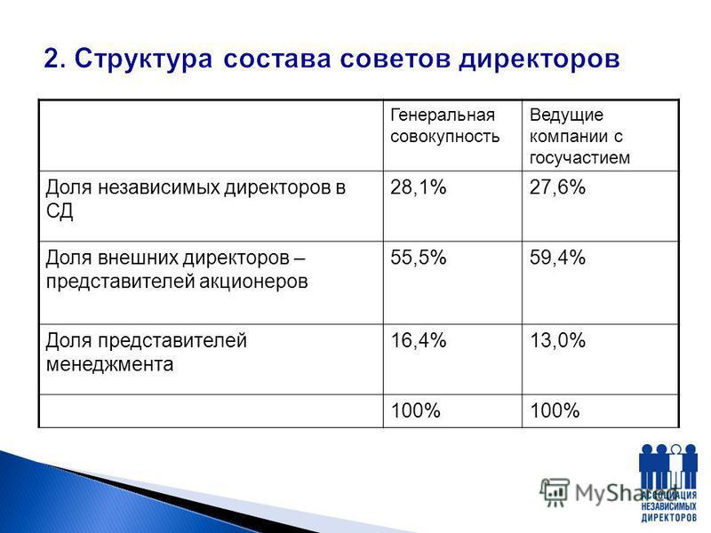 Генеральная совокупность Ведущие компании с госучастием Доля независимых директоров в СД 28,1%27,6% Доля внешних директоров – представителей акционеров 55,5%59,4% Доля представителей менеджмента 16,4%13,0% 100%
