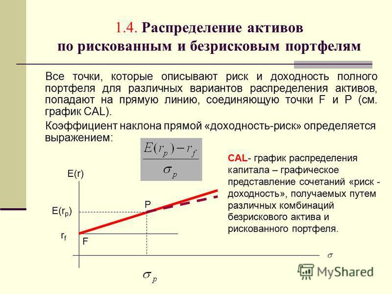 1.4. Распределение активов по рискованным и безрисковым портфелям Все точки, которые описывают риск и доходность полного портфеля для различных вариантов распределения активов, попадают на прямую линию, соединяющую точки F и P (см. график CAL). Коэфф