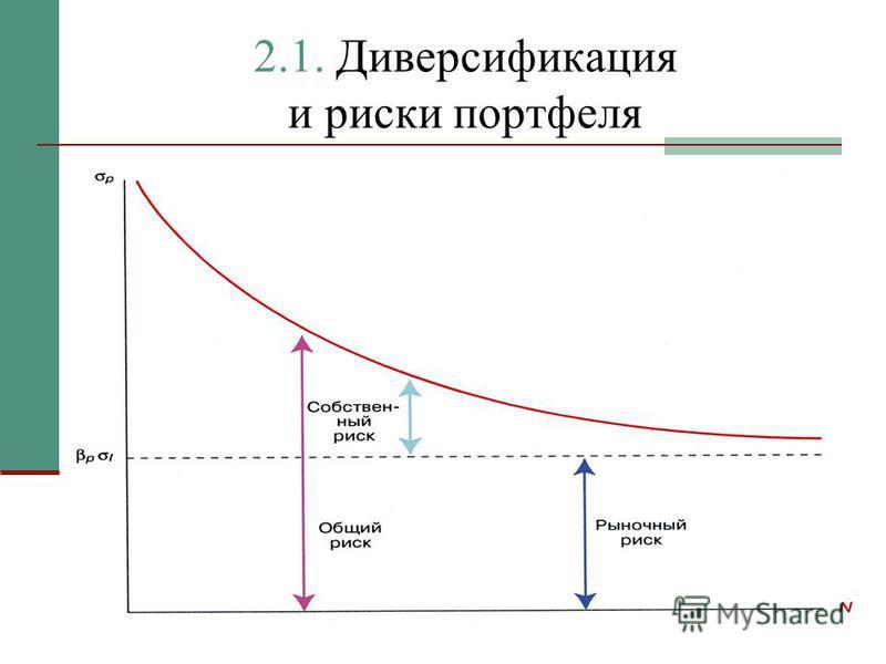 2.1. Диверсификация и риски портфеля