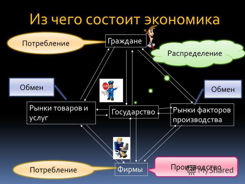 Распределение Граждане Государство Фирмы Рынки товаров и услуг Рынки факторов производства Из чего состоит экономика Производство Потребление Обмен Потребление