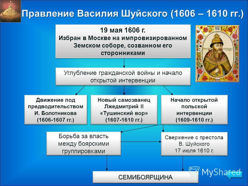 Правление Василия Шуйского (1606 – 1610 гг.) 19 мая 1606 г. Избран в Москве на импровизированном Земском соборе, созванном его сторонниками 19 мая 1606 г. Избран в Москве на импровизированном Земском соборе, созванном его сторонниками Углубление граж