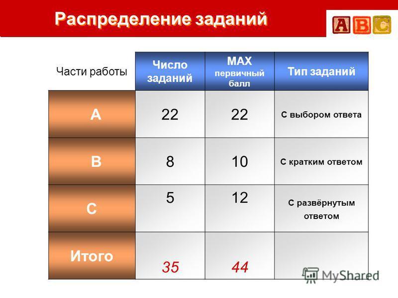 Распределение заданий Части работы Число заданий MAX первичный балл Тип заданий A22 С выбором ответа B810 С кратким ответом C 512 С развёрнутым ответом Итого 3544