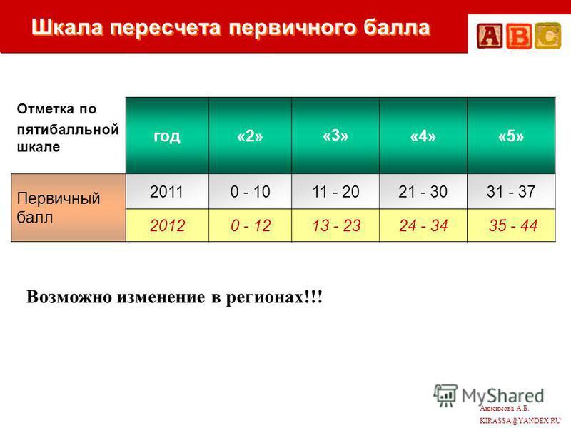 Анисимова А.Б. KIRASSA@YANDEX.RU Шкала пересчета первичного балла Отметка по пятибалльной шкале год«2»«3»«4»«5» Первичный балл 20110 - 1011 - 2021 - 3031 - 37 20120 - 1213 - 2324 - 34 35 - 44 Возможно изменение в регионах!!!