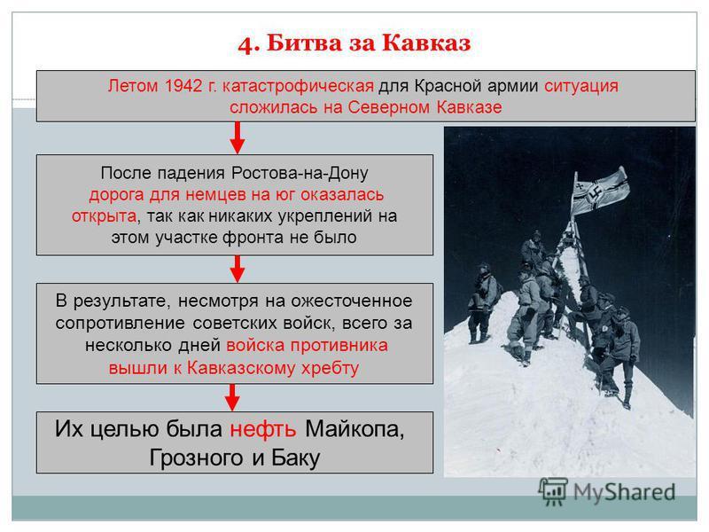4. Битва за Кавказ Летом 1942 г. катастрофическая для Красной армии ситуация сложилась на Северном Кавказе После падения Ростова-на-Дону дорога для немцев на юг оказалась открыта, так как никаких укреплений на этом участке фронта не было В результате