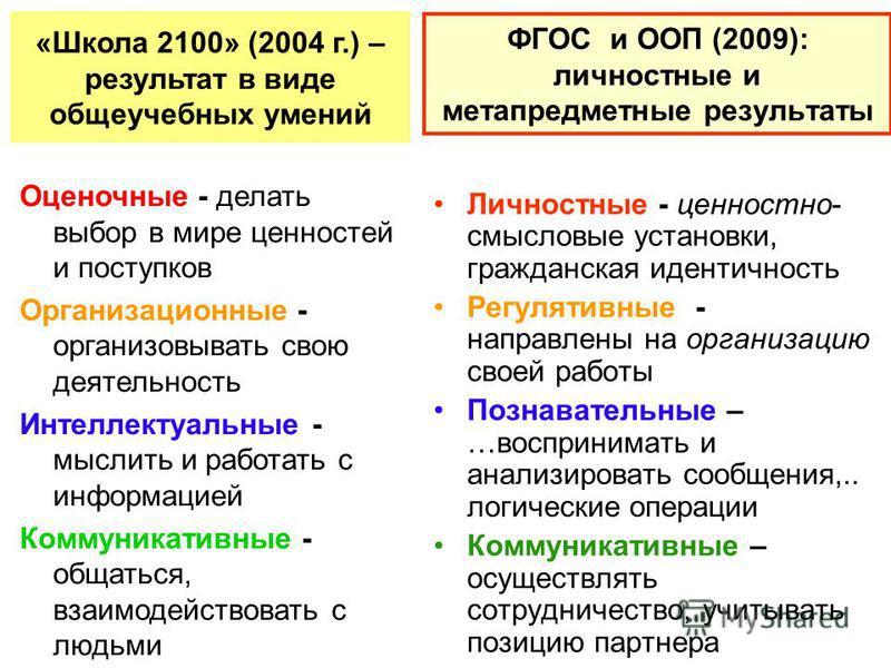 ФГОС и ООП (2009): личностные и метапредметные результаты Личностные - ценностно- смысловые установки, гражданская идентичность Регулятивные - направлены на организацию своей работы Познавательные – …воспринимать и анализировать сообщения,.. логическ