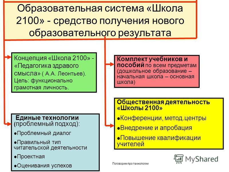 Образовательная система «Школа 2100» - средство получения нового образовательного результата Концепция «Школа 2100» - «Педагогика здравого смысла» ( А.А. Леонтьев). Цель: функционально грамотная личность. Единые технологии ( проблемный подход): Пробл