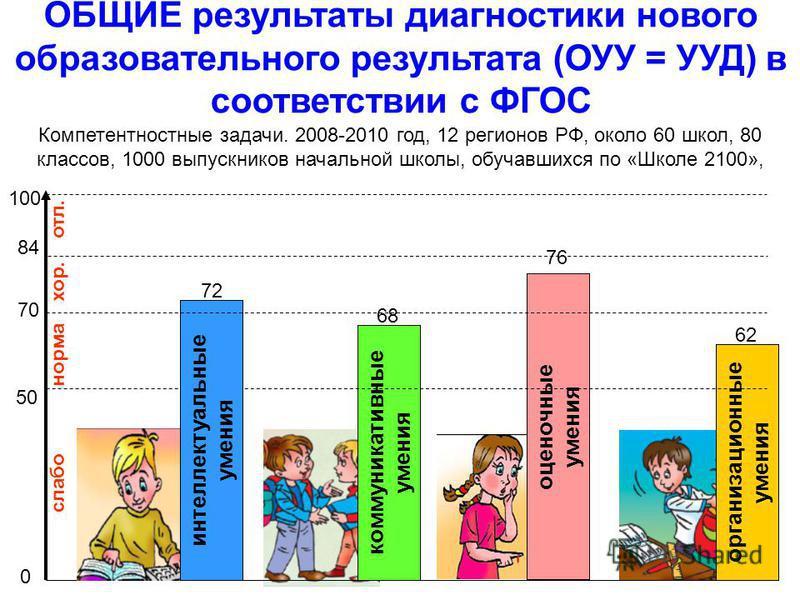 ОБЩИЕ результаты диагностики нового образовательного результата (ОУУ = УУД) в соответствии с ФГОС Компетентностные задачи. 2008-2010 год, 12 регионов РФ, около 60 школ, 80 классов, 1000 выпускников начальной школы, обучавшихся по «Школе 2100», оценоч