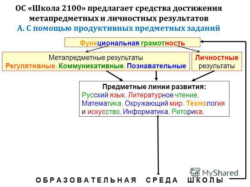 ОС « Школа 2100» предлагает средства достижения метапредметных и личностных результатов А. С помощью продуктивных предметных заданий Метапредметные результаты Регулятивные. Коммуникативные. Познавательные Функциональная грамотность Предметные линии р