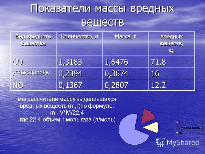 Показатели массы вредных веществ Вид вредного вещества Количество, л Масса, г вредных веществ, % СО1,31851,647671,8 углеводороды 0,23940,367416 NO0,13670,280712,2 мы рассчитали массу выделившихся вредных веществ (m,г)по формуле: m =V*M/22,4 где 22,4-