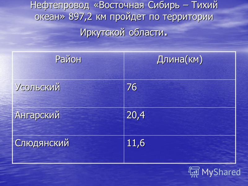 Нефтепровод «Восточная Сибирь – Тихий океан» 897,2 км пройдет по территории Иркутской области. Нефтепровод «Восточная Сибирь – Тихий океан» 897,2 км пройдет по территории Иркутской области. Район Длина(км) Усольский 76 Ангарский 20,4 Слюдянский 11,6