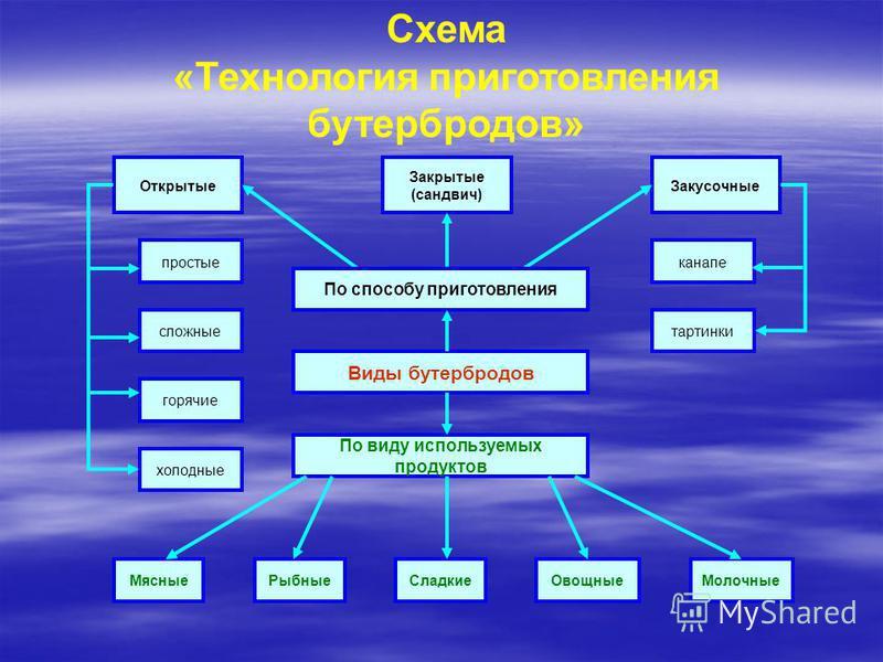 Схема «Технология