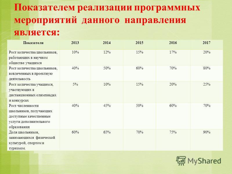 Показателем реализации программных мероприятий данного направления является: Показатели 20132014201520162017 Рост количества школьников, работающих в научном обществе учащихся 10%12%15%17%20% Рост количества школьников, вовлеченных в проектную деятел