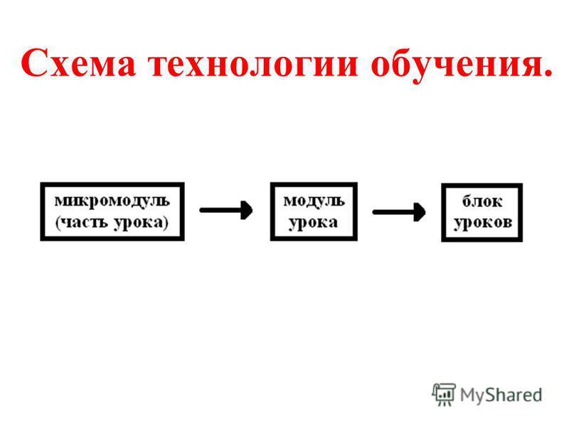Схема технологии обучения.