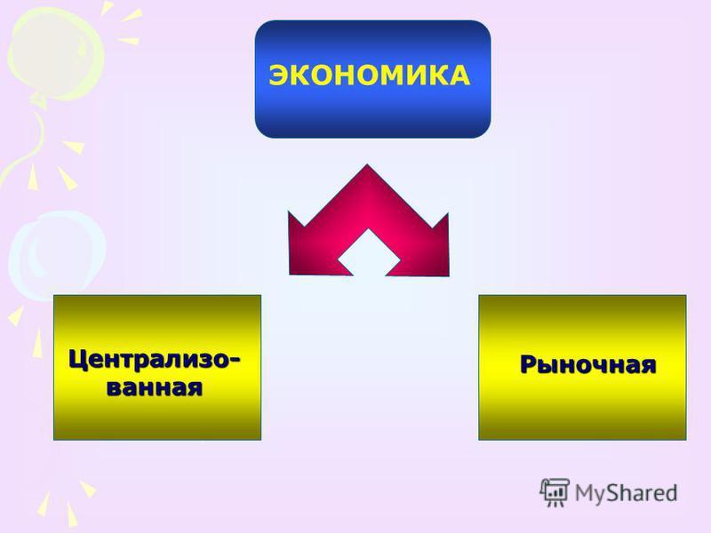 ЭКОНОМИКА Централизо- ванная Рыночная