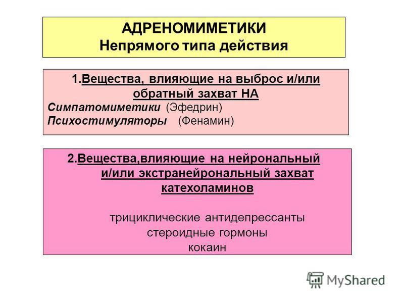 АДРЕНОМИМЕТИКИ Непрямого типа действия 1.Вещества, влияющие на выброс и/или обратный захват НА Симпатомиметики (Эфедрин) Психостимуляторы (Фенамин) 2.Вещества,влияющие на нейрональный и/или экстра нейрональный захват катехоламинов трициклические анти