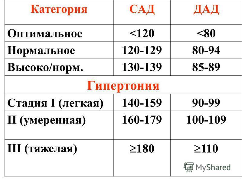 КатегорияСАДДАД Оптимальное<120<80 Нормальное 120-12980-94 Высоко/норм.130-13985-89 Гипертония Стадия I (легкая)140-15990-99 II (умеренная)160-179100-109 III (тяжелая) 180 110