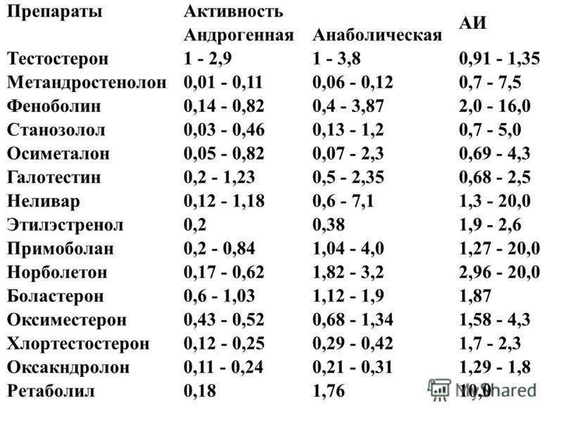 Препараты Активность АИ Андрогенная Анаболическая Тестостерон 1 - 2,91 - 3,80,91 - 1,35 Метандростенолон 0,01 - 0,110,06 - 0,120,7 - 7,5 Феноболин 0,14 - 0,820,4 - 3,872,0 - 16,0 Станозолол 0,03 - 0,460,13 - 1,20,7 - 5,0 Осиметалон 0,05 - 0,820,07 -