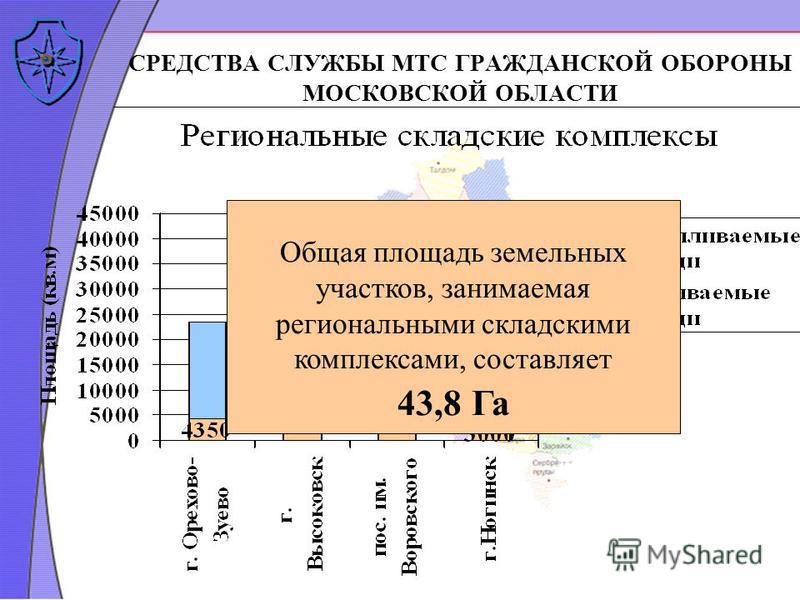 СРЕДСТВА СЛУЖБЫ МТС ГРАЖДАНСКОЙ ОБОРОНЫ МОСКОВСКОЙ ОБЛАСТИ Общая площадь земельных участков, занимаемая региональными складскими комплексами, составляет 43,8 Га