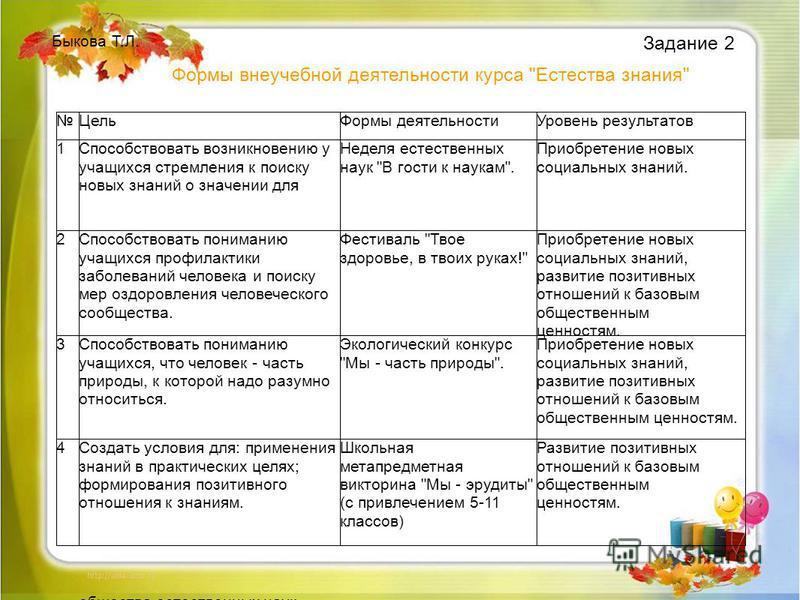 Задание 2 Быкова Т.Л. Формы внеучебной деятельности курса Естества знания
