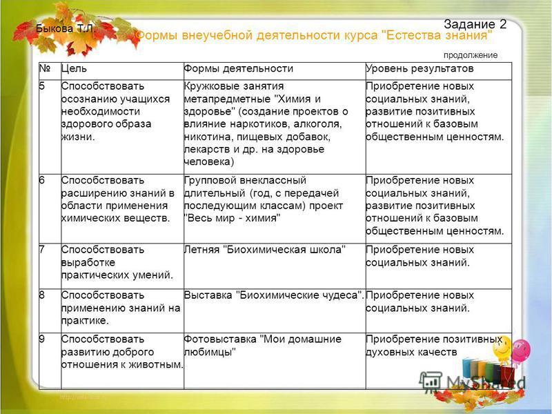 Быкова Т.Л. Задание 2 продолжение