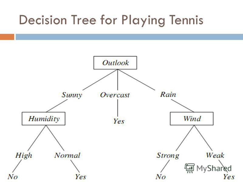Decision Tree for Playing Tennis