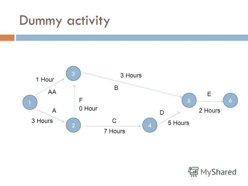 Dummy activity 1 3 24 65 A C D B F E AA 1 Hour 3 Hours 7 Hours 0 Hour 2 Hours 3 Hours 5 Hours