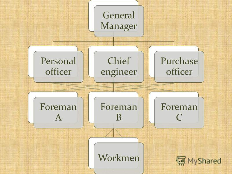 General Manager Personal officer Foreman A Chief engineer Foreman B Workmen Purchase officer Foreman C