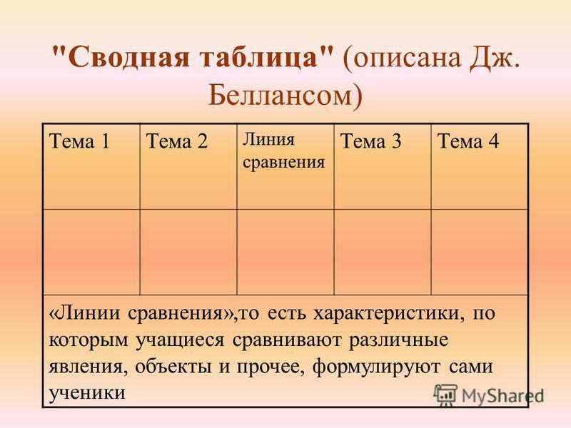 Сводная таблица (описана Дж. Беллансом) Тема 1Тема 2 Линия сравнения Тема 3Тема 4 «Линии сравнения»,то есть характеристики, по которым учащиеся сравнивают различные явления, объекты и прочее, формулируют сами ученики
