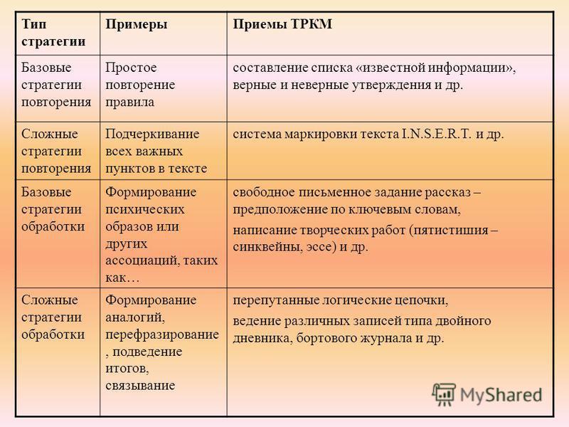 Тип стратегии Примеры Приемы ТРКМ Базовые стратегии повторения Простое повторение правила составление списка «известной информации», верные и неверные утверждения и др. Сложные стратегии повторения Подчеркивание всех важных пунктов в тексте система м